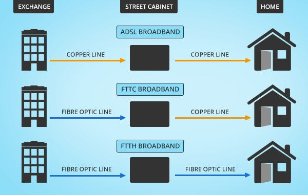 adsl-fttc-ftth