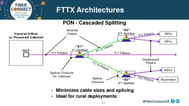 The problem of the choice of expansion options for FTTP apartment building